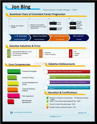 Best Resume Format Business Analyst by Resume Analyst Resume