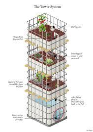 aquaponics tower aquaponics pinterest aquaponics gardens
