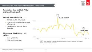 adobe black friday sale 2016 holiday shopping predictions europe and asia pacific