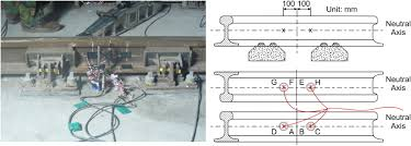 retracted influence of track support stiffness of railway tracks