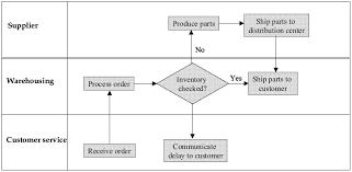 mapping layout perusahaan pemetaan proses quality engineering