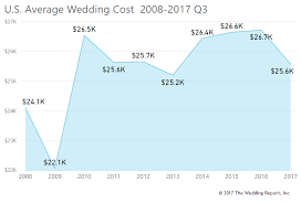what is the average cost of a wedding the wedding report wedding statistics and unbiased market