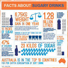 facts about sugary drinks