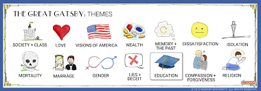 themes of wealth in the great gatsby the great gatsby theme of education