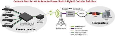 usr usr4204 courier console port server u0026 remote power switch