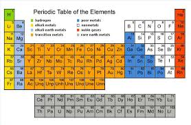is aluminum on the periodic table periodictable mrstaylor p9 metals in mixed groups