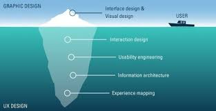 user experience design what s the difference between design thinking and ux design