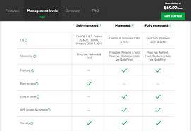godaddy web hosting review u0026 rating pcmag com