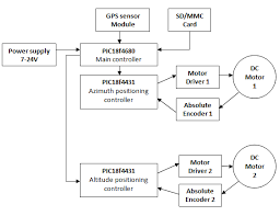 electronic control system block diagram of the solar tracking system