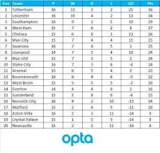 english premier league results table english premier league result table stuffwecollect com maison fr