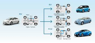 how hybrid cars work toyota global site toyota u0027s approach to environmental technology