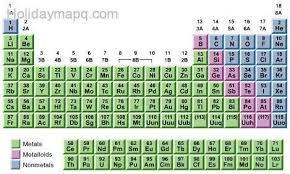 Metalloids On The Periodic Table Periodic Table Metals And Nonmetals Metalloids Periodic