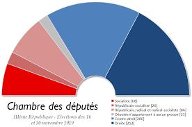 la chambre des morts explications fin élections législatives françaises de 1919 wikipédia
