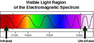 What Is Uv Light Radiation Et Al