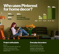 pintrest trends 272 best pinterest trends images on pinterest projects recipes