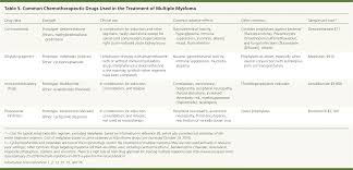 multiple myeloma diagnosis and treatment american family physician