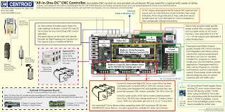 fanuc cnc retrofit kits for black cap servos cnc retrofit