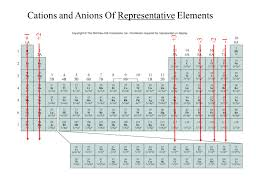 Cation And Anion Periodic Table History And Trends Of The Periodic Table Ppt Online Download