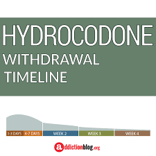hydrocodone addiction blog