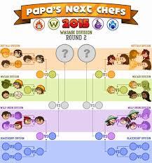 jeux de cuisine papa cupcakeria jeux de cuisine gratuit papa louis génial jeux de cuisine papa louie