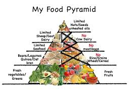 me on dukan my own food pyramid