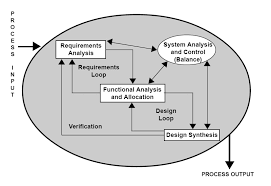Home Design Software System Requirements Requirements Analysis Wikipedia