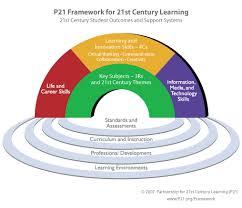 century 21 si e social framework for 21st century learning p21