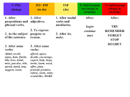 verb pattern of like verb patterns