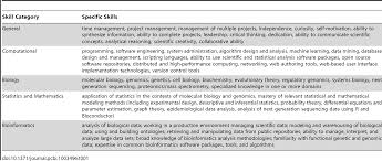bioinformatics curriculum guidelines toward a definition of core