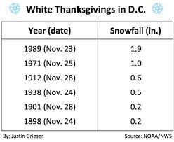 a look back at the most weather thanksgivings in d c