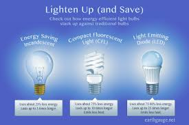 light bulb best energy efficient light bulbs simplifying the