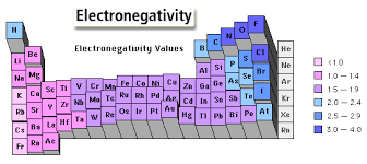 What Is Ar On The Periodic Table How Can You Predict Bond Polarity Using The Periodic Table Socratic