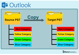 how to quickly copy all color categories from one outlook pst file