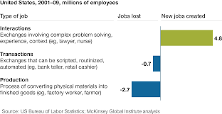 Skills For Production Worker Help Wanted The Future Of Work In Advanced Economies Mckinsey