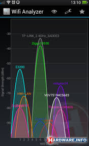 wifi analyzer android how to optimise your wifi signal changing channels