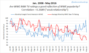 Seeking Ratings Tv Ratings No Longer Reflect Popularity World