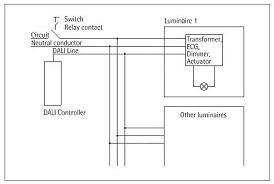 lighting technology device to create experience in architectural