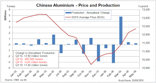 alum prices aluminum exports increase even as oversupply remains