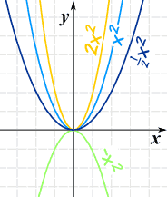 how polynomials behave