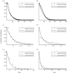 when individual behaviour matters homogeneous and network models