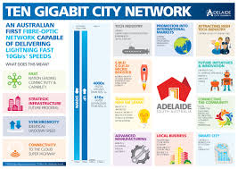 adelaide wants 10gbps internet so it u0027s building its own network
