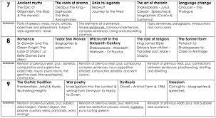 principled curriculum design the english curriculum david didau