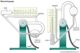 Speed Of Light In A Vacuum Vacuum Technology Britannica Com