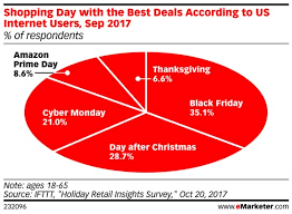 what black friday deals say about the state of retail emarketer retail
