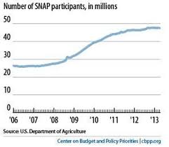 why are 47 million americans on food stamps it u0027s the recession