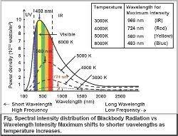 Temperature Of The Interior Of The Sun What Is The Temperature Of The Sun Astrophysics