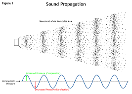 how do sound waves travel images Up in the air factors contributing to how sound behaves in the jpg