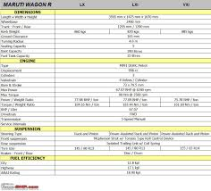 maruti wagon r technical specifications u0026 feature list team bhp