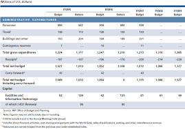 irs lease inclusion table 2016 imf international monetary annual report 2016