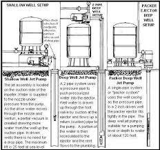 water well helpline